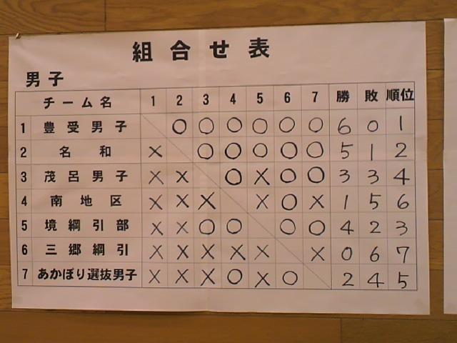 2013伊勢崎市民綱引き大会・組み合わせ表男子.jpg